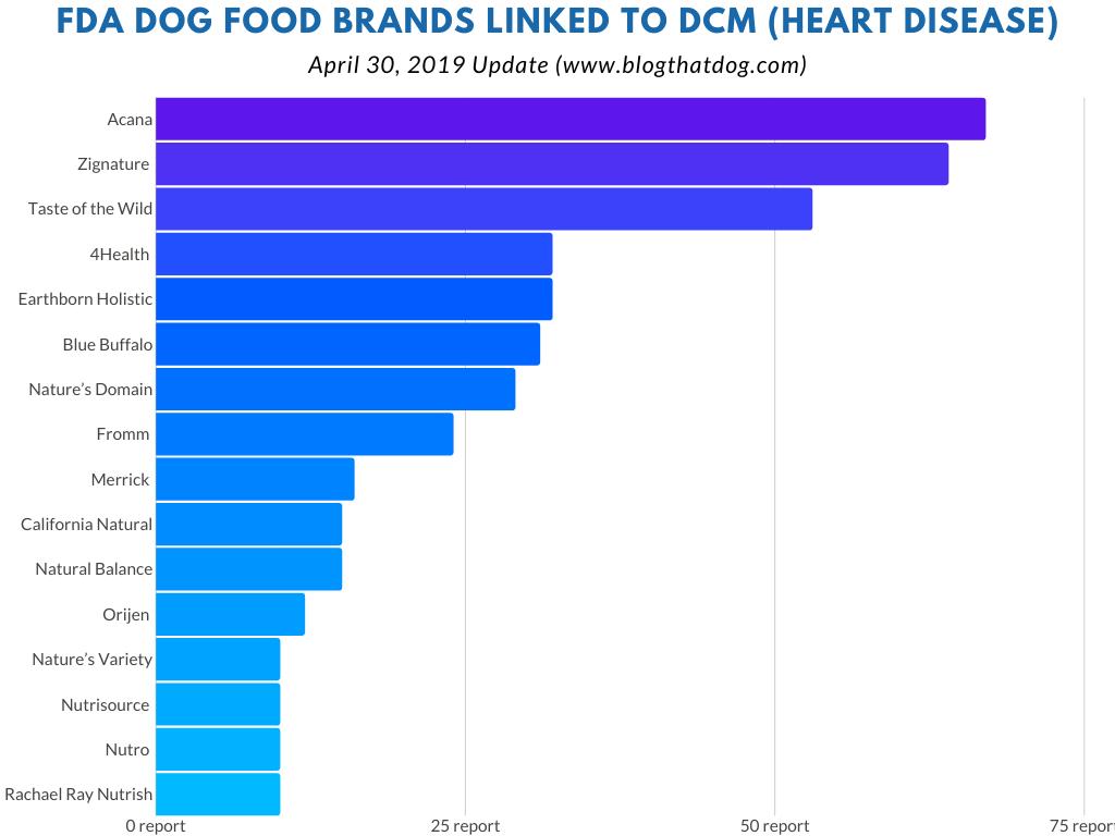fda dog food brands heart disease